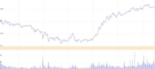 IIP data and Market (2011 January)